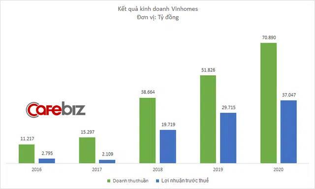 Hồ sơ Vinhomes - nhà phát triển BĐS lớn nhất Việt Nam: Hệ sinh thái tiện ích cực mạnh, quán quân về quỹ đất và bệ đỡ tài chính cho cả Vingroup - Ảnh 8.