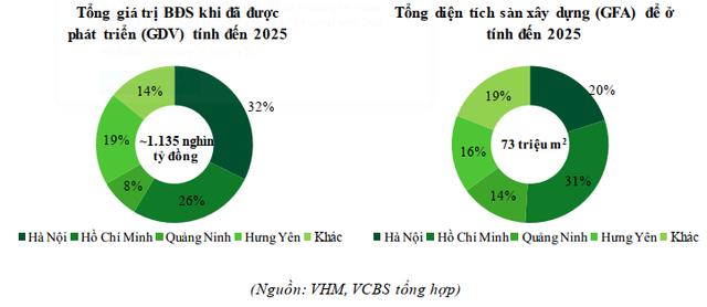 Hồ sơ Vinhomes - nhà phát triển BĐS lớn nhất Việt Nam: Hệ sinh thái tiện ích cực mạnh, quán quân về quỹ đất và bệ đỡ tài chính cho cả Vingroup - Ảnh 5.