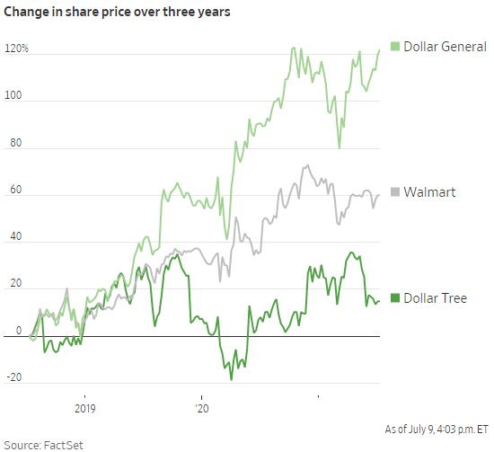 Lạm phát tăng cao, chuỗi cửa hàng giá 1 USD của Mỹ vẫn sống khỏe re nhờ bí quyết làm như không làm này  - Ảnh 1.