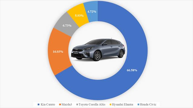 9 ông vua các phân khúc xe tại Việt Nam: VinFast Fadil thắng áp đảo, Kia Cerato bán gấp 4 lần Mazda3, Hyundai SantaFe xác lập doanh số khủng  - Ảnh 3.