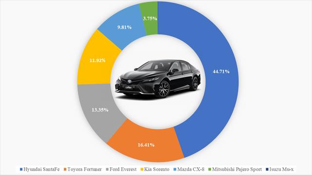9 ông vua các phân khúc xe tại Việt Nam: VinFast Fadil thắng áp đảo, Kia Cerato bán gấp 4 lần Mazda3, Hyundai SantaFe xác lập doanh số khủng  - Ảnh 6.