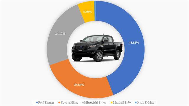 9 ông vua các phân khúc xe tại Việt Nam: VinFast Fadil thắng áp đảo, Kia Cerato bán gấp 4 lần Mazda3, Hyundai SantaFe xác lập doanh số khủng  - Ảnh 8.