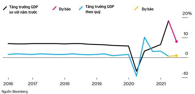 Là thước đo cho sự hồi phục hậu đại dịch, kinh tế Trung Quốc ra sao trong quý II? - Ảnh 1.