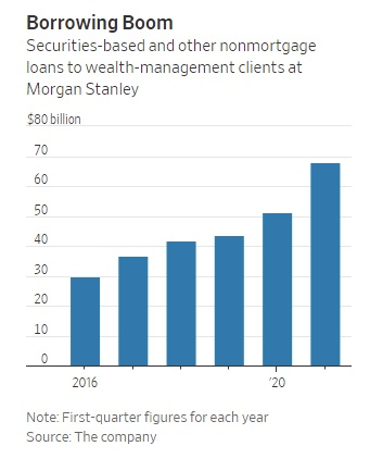 Mua, Vay, Chết: Chiến lược tự biến mình thành con nợ ngân hàng, cả đời đi vay tiền sống xa hoa của Elon Musk, Donald Trump - Ảnh 2.