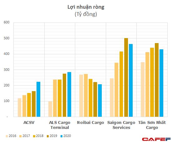 Thu 2 đồng lãi 1 đồng, các công ty dịch vụ hàng hóa tại Nội Bài, Tân Sơn Nhất đều đạt lợi nhuận vài trăm tỷ, thậm chí tăng trưởng dương bất chấp đại dịch  - Ảnh 1.