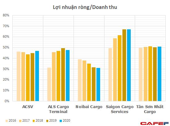 Thu 2 đồng lãi 1 đồng, các công ty dịch vụ hàng hóa tại Nội Bài, Tân Sơn Nhất đều đạt lợi nhuận vài trăm tỷ, thậm chí tăng trưởng dương bất chấp đại dịch  - Ảnh 2.