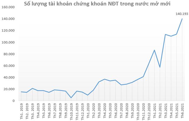 Nhà đầu tư để sẵn 86.000 tỷ đồng chưa giải ngân tại các CTCK vào cuối quý 2  - Ảnh 1.
