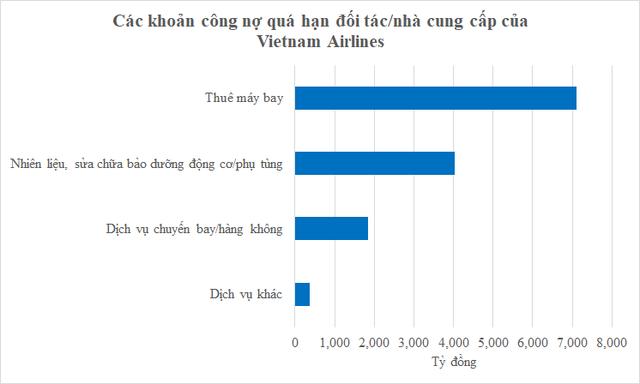 Vietnam Airlines sắp tăng vốn chữa cháy gần 15.400 tỷ đồng nợ đến hạn với các ngân hàng, đối tác, nhà cung cấp  - Ảnh 2.