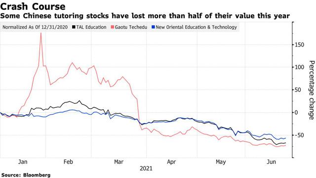 Bloomberg: Trung Quốc tính cấm các công ty gia sư niêm yết và gọi vốn, yêu cầu chỉ hoạt động phi lợi nhuận - Ảnh 1.
