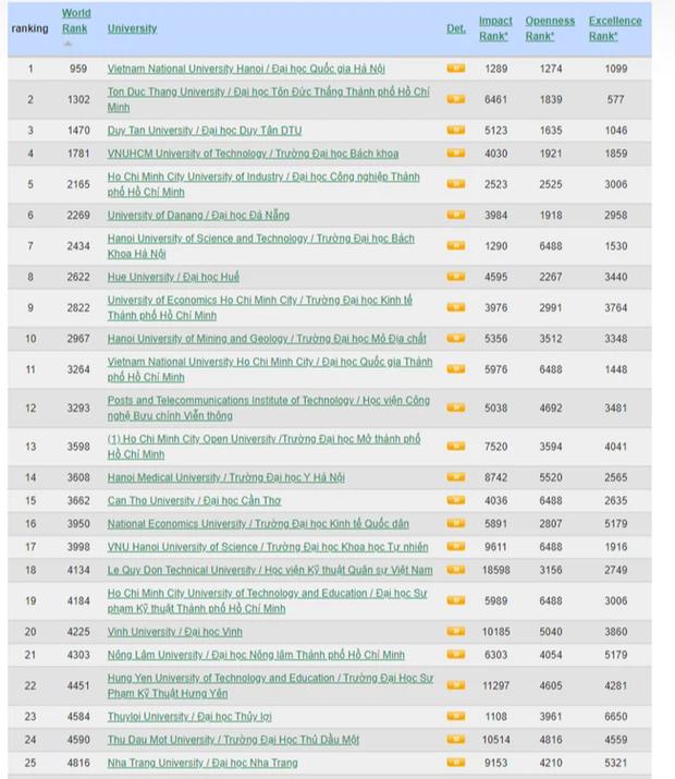 Xếp hạng các trường ĐH ở Việt Nam: ĐHQG Hà Nội xếp thứ nhất, nhiều trường top bị đánh bật - Ảnh 1.