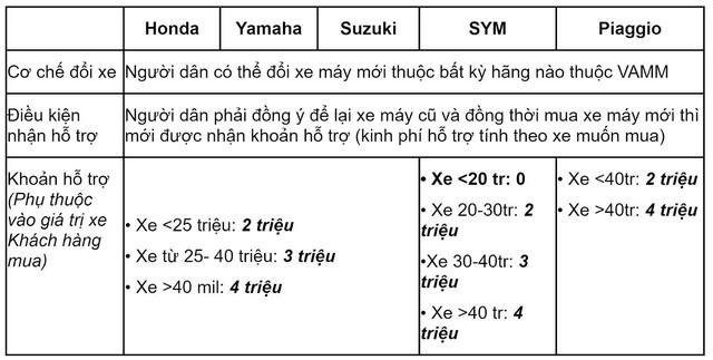 Từ tháng 9, Hà Nội sẽ hỗ trợ kinh phí tối đa 4 triệu đồng/xe máy cũ đổi mới - Ảnh 1.