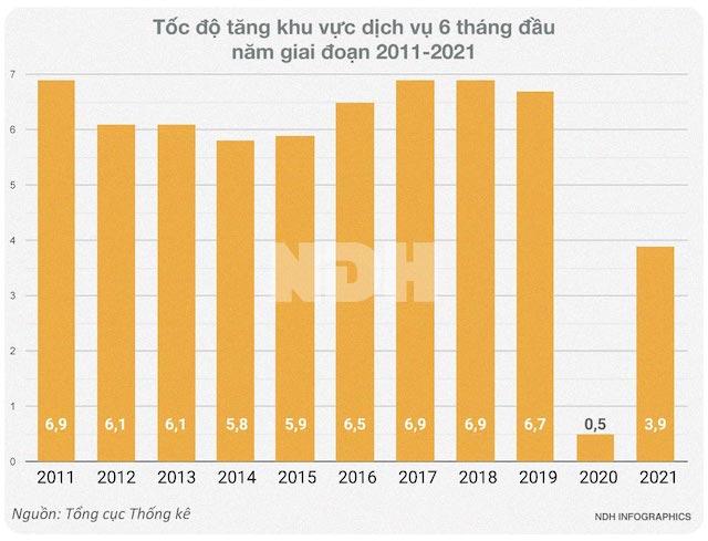 Covid-19 đã 'bào mòn' doanh nghiệp Việt như thế nào? - Ảnh 3.
