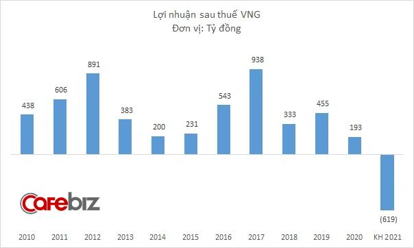 Bơm tiền cho ZaloPay, VNG lên kế hoạch lỗ 619 tỷ đồng năm 2021? - Ảnh 2.