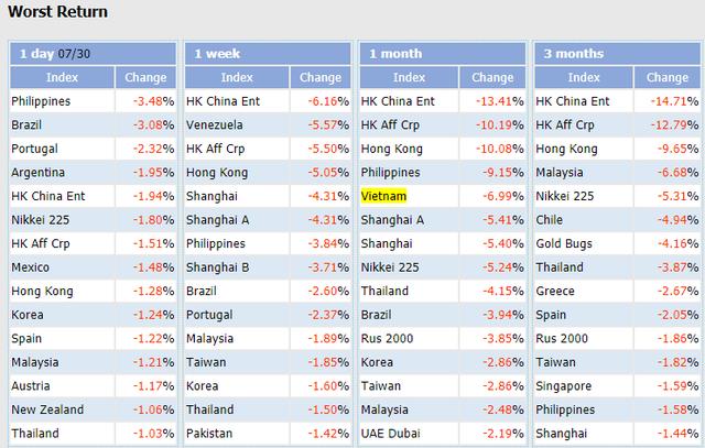"""Sau nửa năm thăng hoa, VN-Index quay đầu trở thành một trong những chỉ số chứng khoán """"tệ"""" nhất Thế giới trong tháng 7  - Ảnh 1."""