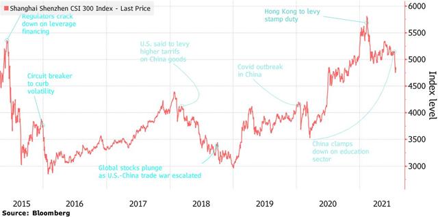 Tuần giao dịch điên rồ khiến nhà đầu tư thế giới mất 1.000 tỷ USD vì Trung Quốc - Ảnh 1.