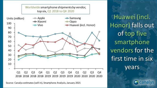 Xiaomi: Hành trình lên số 2 thị phần toàn cầu khi Huawei ngày càng sa sút - Ảnh 2.
