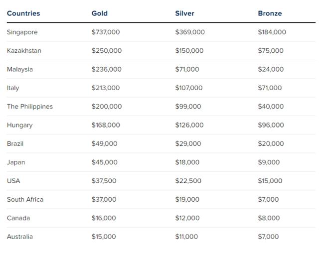 Các vận động viên Olympic được thưởng bao nhiêu nếu có huy chương? - Ảnh 1.