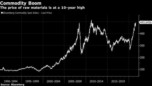 Có 1 ngành đang hồi phục mạnh mẽ sau đại dịch, trở thành cỗ máy in tiền khổng lồ đối với nhà đầu tư  - Ảnh 1.