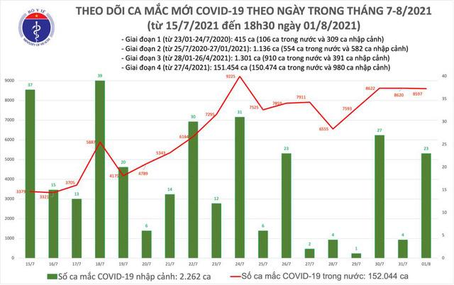 Tối 1/8: Thêm 4.246 ca mắc COVID-19, cả ngày 8.620 ca - Ảnh 1.