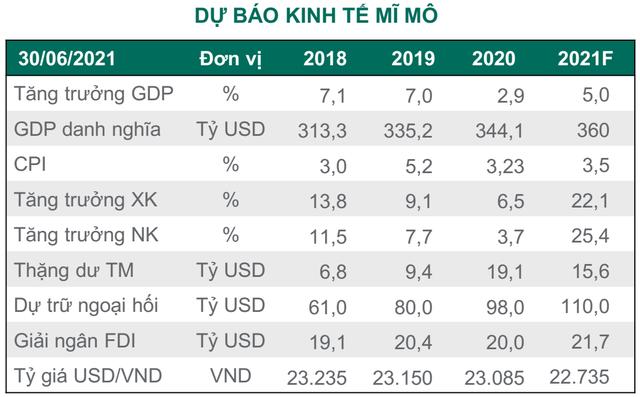 """Sau nửa năm thăng hoa, VN-Index quay đầu trở thành một trong những chỉ số chứng khoán """"tệ"""" nhất Thế giới trong tháng 7  - Ảnh 3."""
