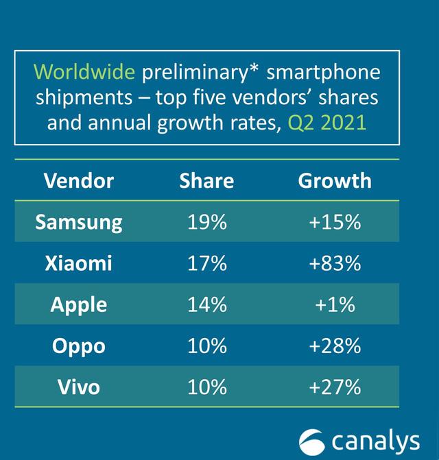 Xiaomi: Hành trình lên số 2 thị phần toàn cầu khi Huawei ngày càng sa sút - Ảnh 3.