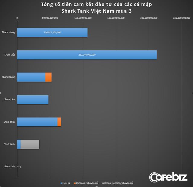 [Fact] Shark Tank mùa 4 bùng nổ về số lượng startup, nhưng tổng vốn rót cả mùa không bằng nổi số tiền 9 triệu USD của riêng Shark Việt cam kết rót mùa 3 - Ảnh 2.