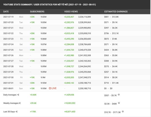 Một kênh YouTube Việt Nam sắp đạt được nút Kim Cương, nhưng sao lại khiến cộng đồng ngao ngán? - Ảnh 2.