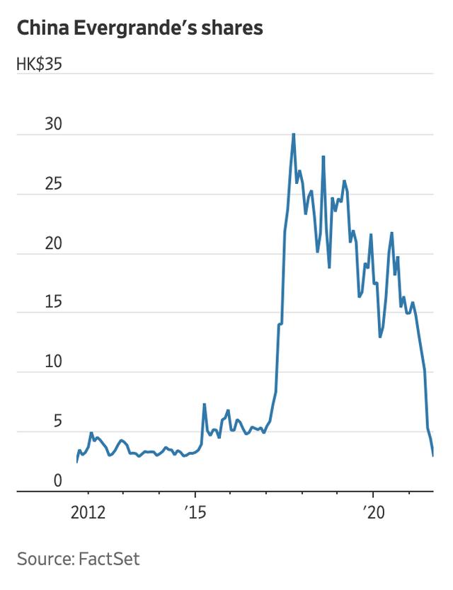 Từng là động lực của kinh tế Trung Quốc, tập đoàn BĐS nợ nhiều nhất thế giới đang chìm trong khủng hoảng: Sắp vỡ nợ, nhà đầu tư phẫn nộ kéo đến đòi tiền - Ảnh 2.