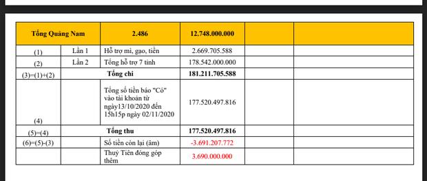 Số tiền Công Vinh - Thủy Tiên cứu trợ miền Trung không dừng lại ở 177 tỷ đồng, vợ chồng nam cầu thủ góp bao nhiêu? - Ảnh 1.