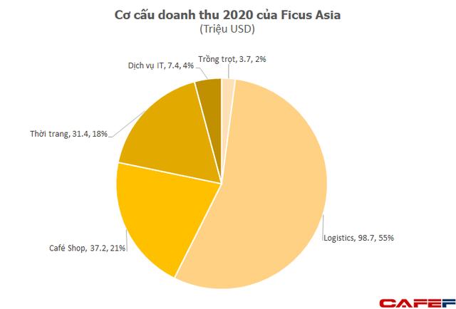 Hệ sinh thái bán lẻ - logistics Seedcom của ông Đinh Anh Huân đạt doanh thu 157 triệu USD năm 2020, lỗ ròng gần 40 triệu USD  - Ảnh 3.