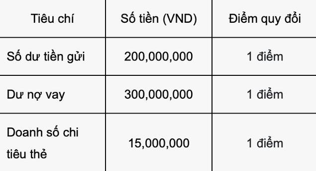 Là khách hàng VIP của Vietcombank như Thuỷ Tiên được hưởng đặc quyền gì? Có bao nhiêu tiền mới được tham gia? - Ảnh 2.