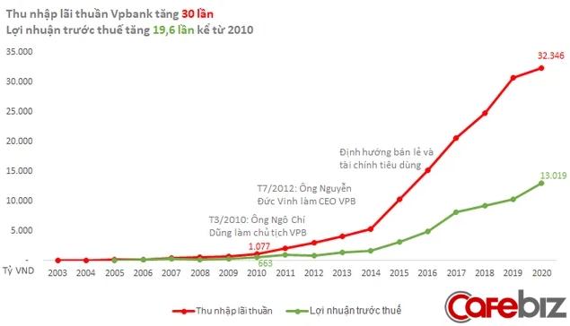 """Giải mã sự bứt tốc của VPBank: Chỉ hơn 10 năm, nhà băng tầm trung lột xác vươn lên top đầu khối tư nhân, vượt mặt nhiều ngân hàng """"đồng trang lứa"""" như thế nào? - Ảnh 3."""