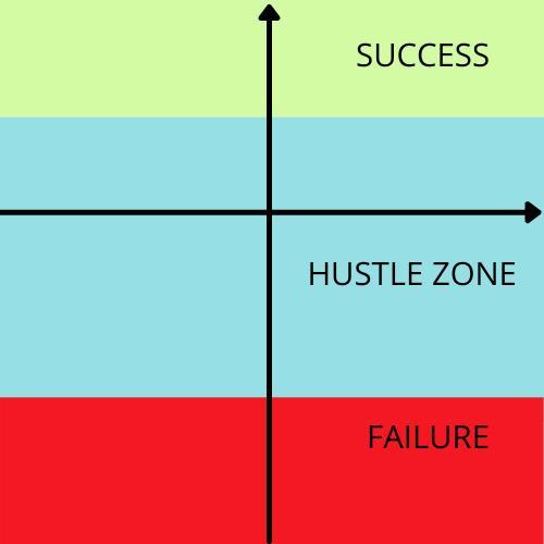 Success Matrix: Bí quyết của những người thành công! - Ảnh 1.