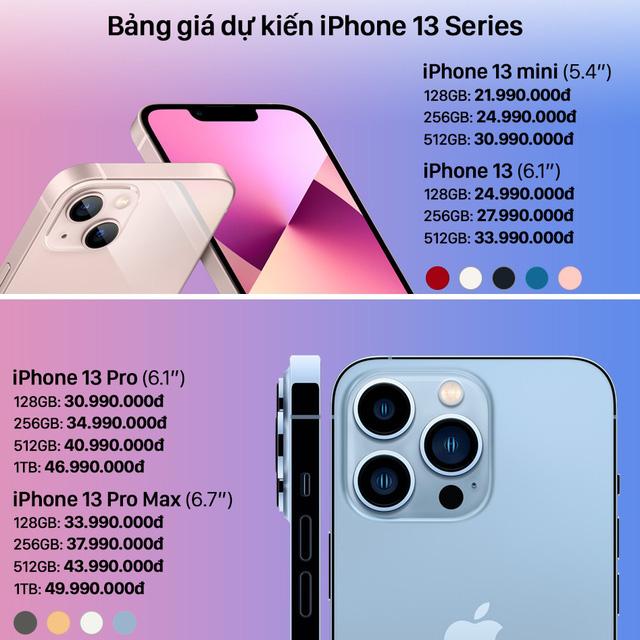 Người Việt cần bao nhiêu ngày công để mua iPhone 13? - Ảnh 2.