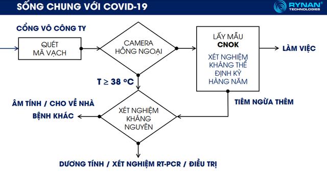 Tiến sĩ Việt kiều Canada hiến kế mô hình xét nghiệm giúp doanh nghiệp tiết kiệm cả tỷ đồng  - Ảnh 3.