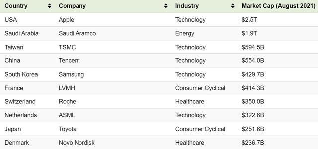 Vinhomes ở đâu trên bản đồ các doanh nghiệp vốn hóa lớn nhất thế giới?  - Ảnh 1.