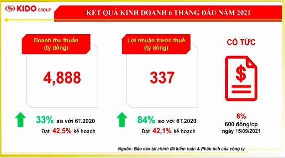 Doanh thu bán dầu ăn KIDO tăng mạnh, nhưng tỷ suất lợi nhuận lại giảm nhanh trong 2 tháng giãn cách căng thẳng - Ảnh 1.