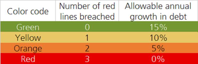 3 lằn ranh đỏ - cách Trung Quốc kiểm soát khối nợ khổng lồ của các ông trùm địa ốc khiến Evergrande đứng trước nguy cơ vỡ nợ - Ảnh 1.
