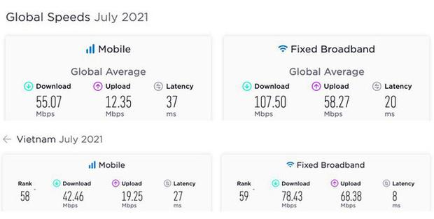 Tốc độ Internet Việt Nam thấp hơn mức trung bình thế giới - Ảnh 1.