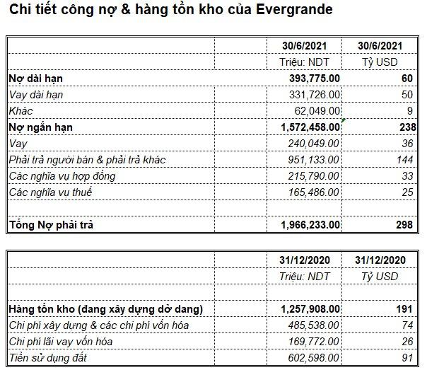 Cứu hay không cứu EverGrande: Sếp công ty bất động sản Việt Nam lý giải vì sao khoản nợ 300 tỷ USD không quá đáng sợ như chúng ta nghĩ - Ảnh 2.