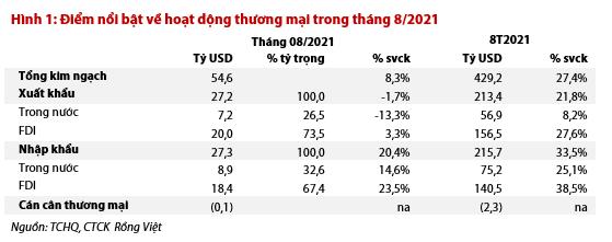 Các doanh nghiệp FDI có đang dần rút khỏi Việt Nam? Không hẳn vậy. 5 chart sau là lý do! - Ảnh 1.