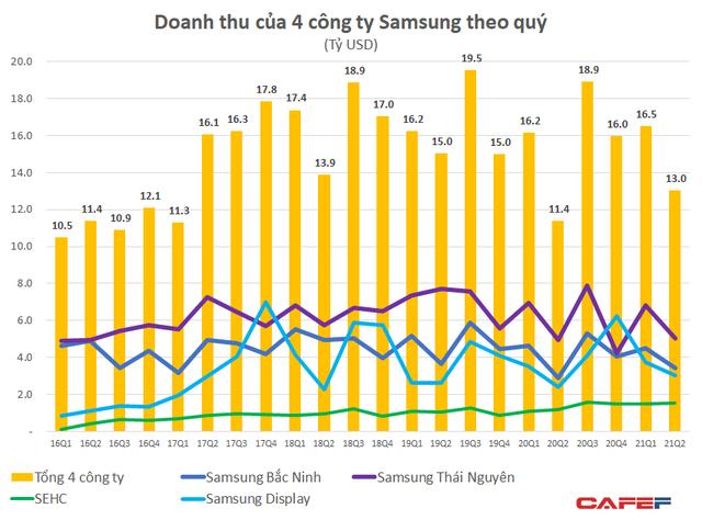 4 nhà máy Samsung tại Việt Nam đạt doanh thu gần 30 tỷ đô trong nửa đầu năm, lợi nhuận tăng vọt 24% lên 2,2 tỷ USD  - Ảnh 1.