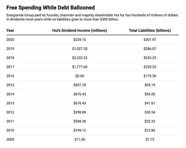 Chủ tịch Evergrande đã nhận hơn 8 tỷ USD cổ tức về túi riêng bất chấp khối nợ ngày càng phình to - Ảnh 1.