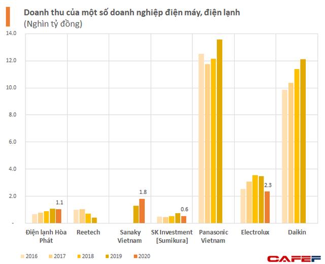 Vì sao tỷ phú Long bỏ nội thất, dồn vốn lớn cho điện máy Hòa Phát cạnh tranh với Daikin, Panasonic, Electrolux?  - Ảnh 2.