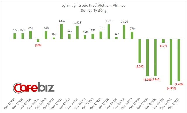 Vietnam Airlines muốn được đặc cách duy trì niêm yết cổ phiếu trên sàn chứng khoán trong trường hợp âm vốn - Ảnh 1.