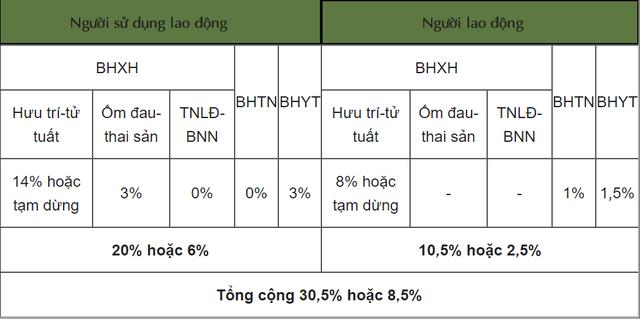 Cập nhật mức đóng BHXH bắt buộc, BHTN, BHYT từ tháng 10/2021  - Ảnh 2.