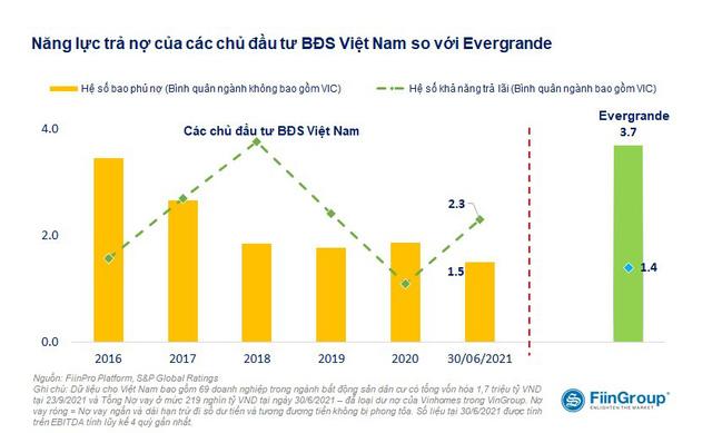 Nếu áp dụng 3 lằn ranh đỏ, 77% doanh nghiệp bất động sản niêm yết của Việt Nam vi phạm ít nhất 1 tiêu chí  - Ảnh 2.