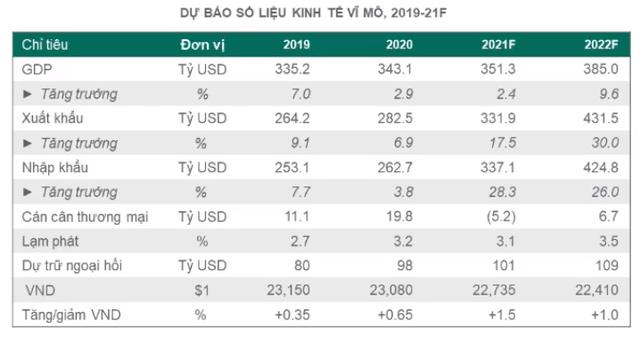 Chuyên gia Dragon Capital: Kinh tế hồi phục từ năm 2022, thị trường chứng khoán đón sóng bình thường mới - Ảnh 1.
