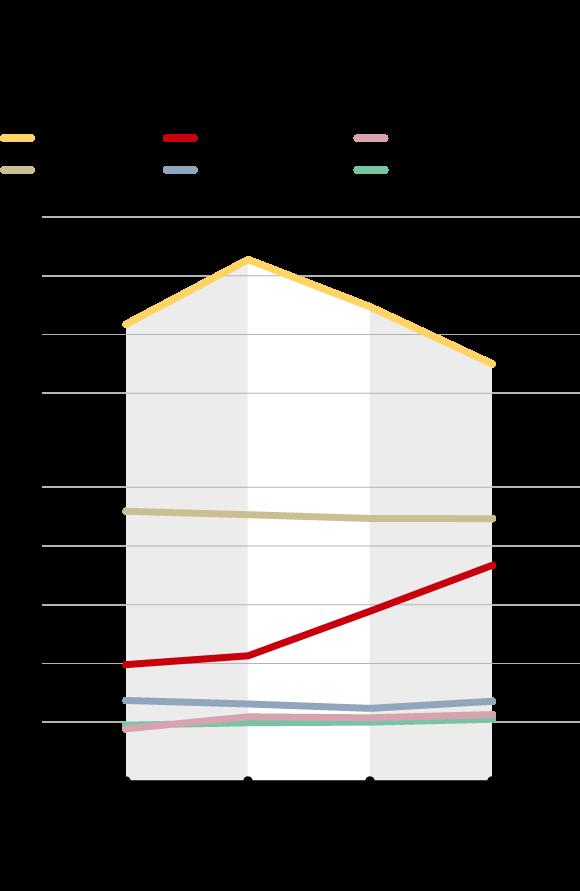 Sản lượng bia của các thị trường chính ở Châu Á (triệu Kiloliters). Việt Nam là thị trường tăng trưởng tốt nhất và gần như duy nhất tại châu Á.