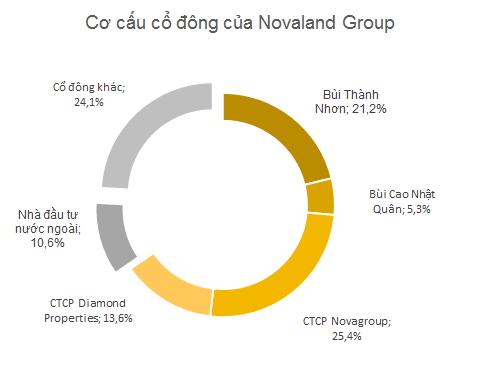 2 công ty Novagroup và Diamond Properties do gia đình ông Bùi Thành Nhơn sở hữu 100%